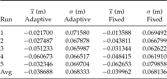 Table V. Experimental statistics for steady-state test with implement. (The left two columns correspond to the runs with the adaptive controller, and the right two columns correspond to the runs with the fixed-gain controller.)