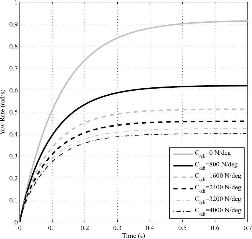 Figure 4. Step response of yaw model with varying Cαh at V = 2 m/s.