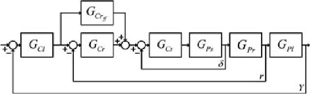 Figure 7. Cascaded control block diagram with feedforward control.