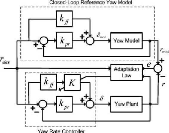 Figure 8. MRAC system block diagram with feed-forward control.