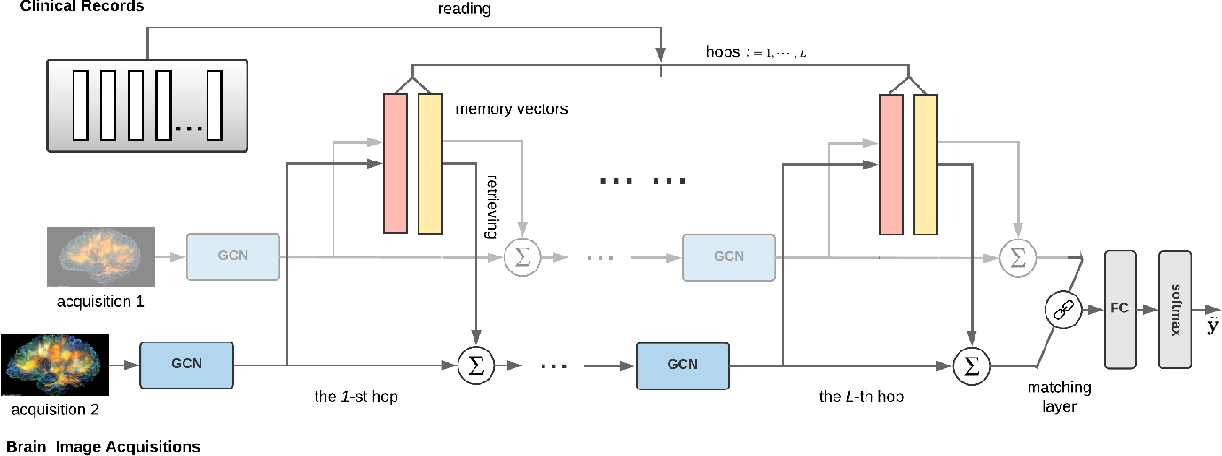 Figure 1 for Integrative Analysis of Patient Health Records and Neuroimages via Memory-based Graph Convolutional Network