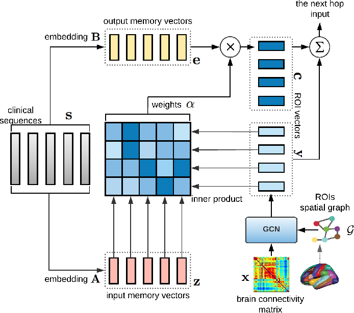 Figure 2 for Integrative Analysis of Patient Health Records and Neuroimages via Memory-based Graph Convolutional Network