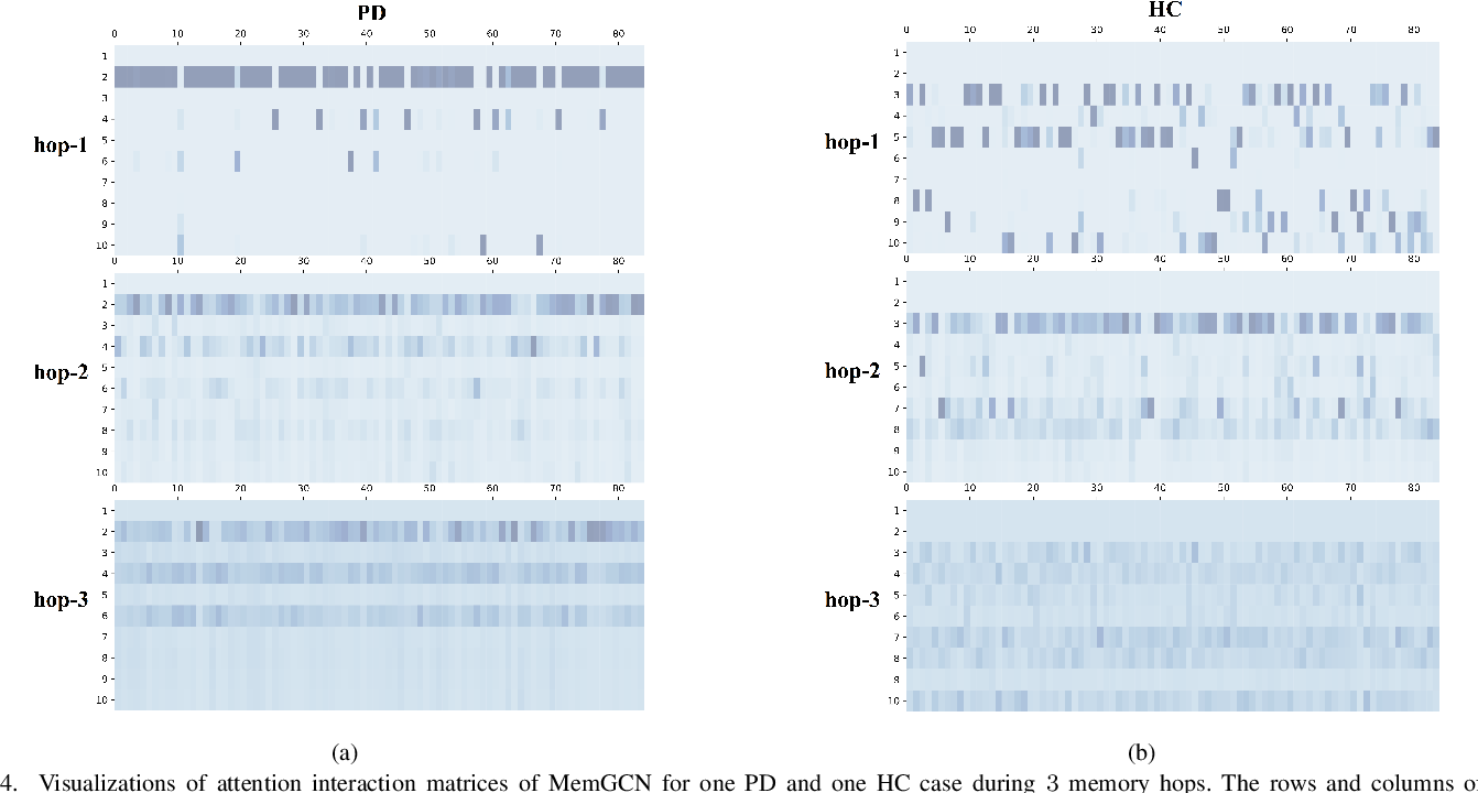Figure 4 for Integrative Analysis of Patient Health Records and Neuroimages via Memory-based Graph Convolutional Network