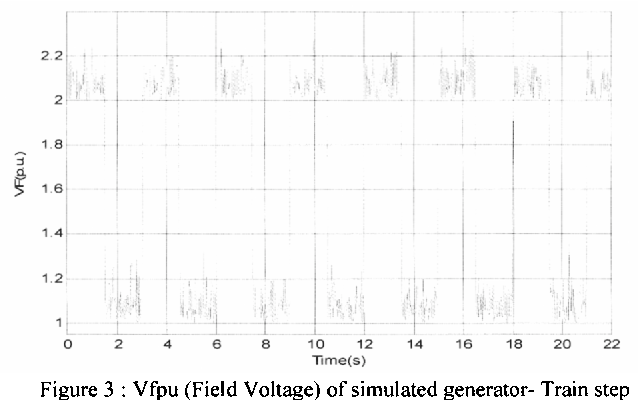 Figure 3 : Vfpu (Field Voltage) of simulated generator- Train step