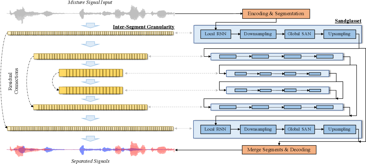 Figure 1 for Sandglasset: A Light Multi-Granularity Self-attentive Network For Time-Domain Speech Separation