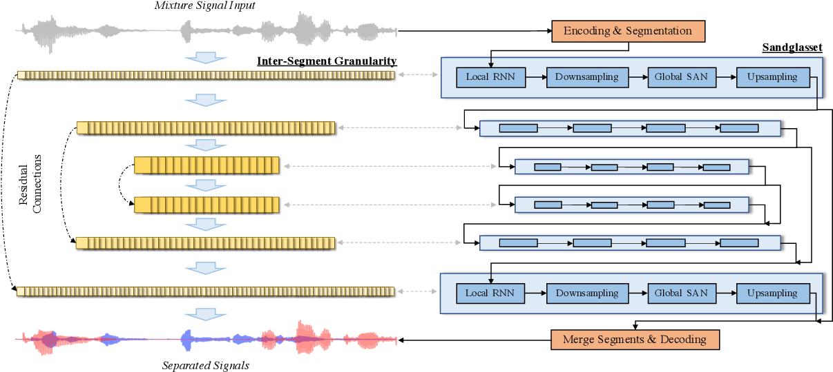 Figure 1 for Sandglasset: A Light Multi-Granularity Self-attentive Network For Time-Domain Speech Separation
