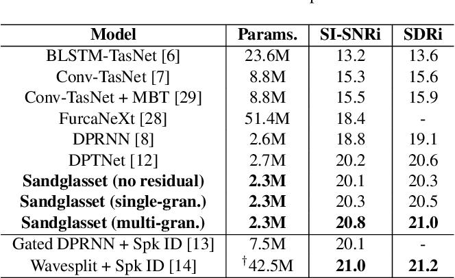 Figure 2 for Sandglasset: A Light Multi-Granularity Self-attentive Network For Time-Domain Speech Separation