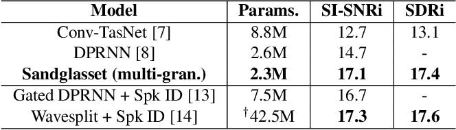 Figure 3 for Sandglasset: A Light Multi-Granularity Self-attentive Network For Time-Domain Speech Separation
