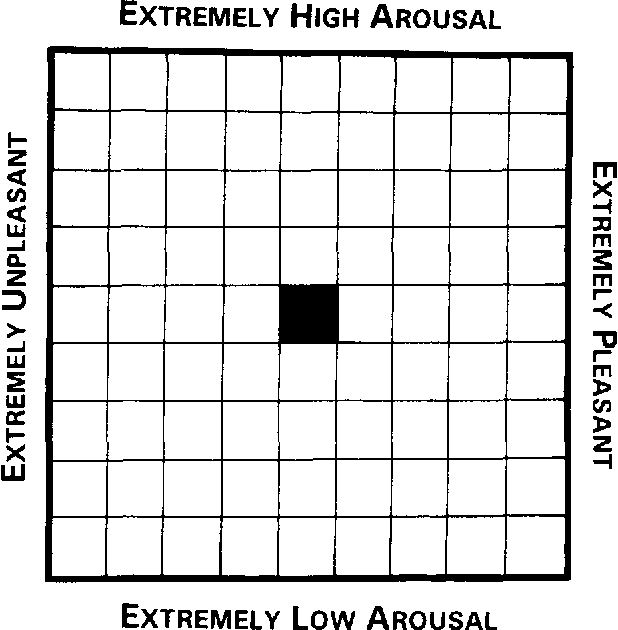 Figure 1 From Mood Dependent Memory For Events Of The Personal Past
