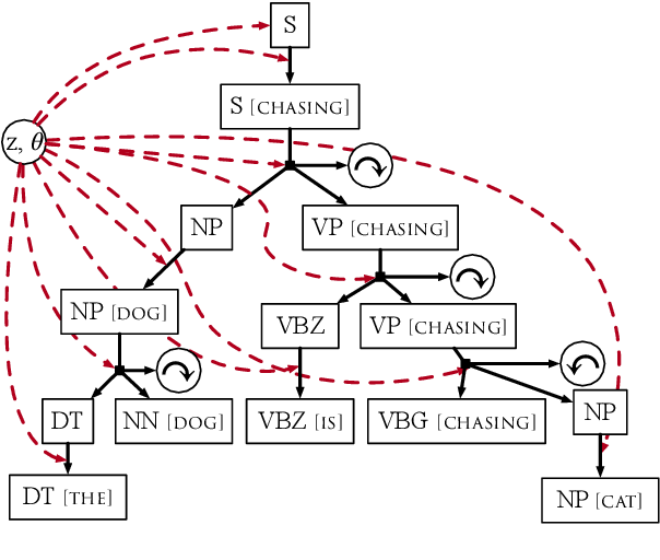 Figure 3 for The Return of Lexical Dependencies: Neural Lexicalized PCFGs