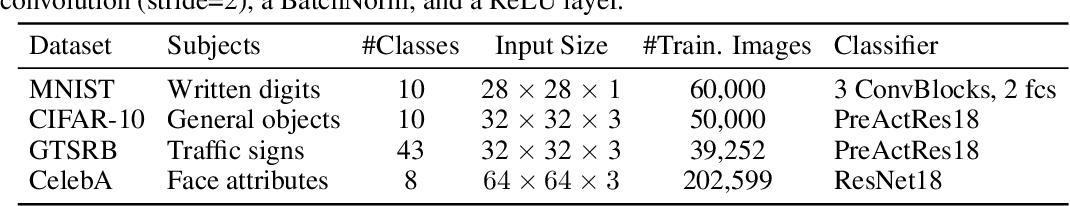 Figure 2 for WaNet -- Imperceptible Warping-based Backdoor Attack