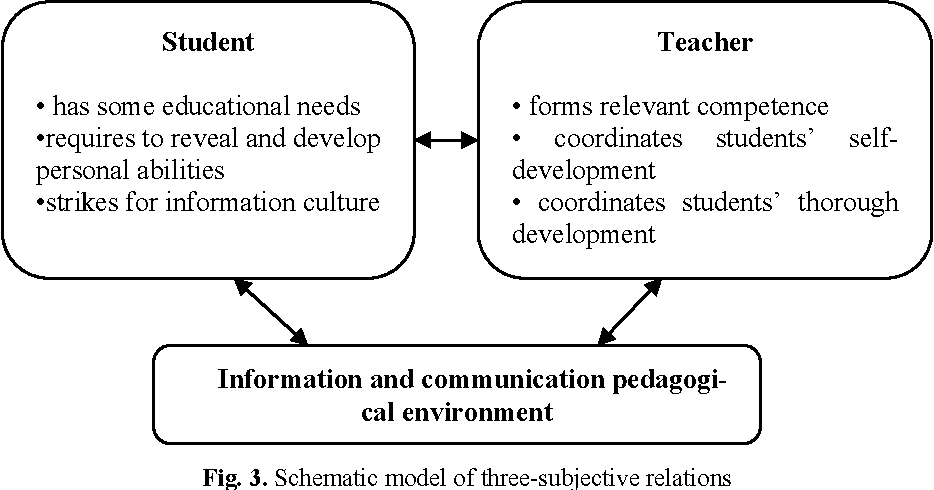 Figure 3 from Comparative Analysis of Learning in Three-Subjective ...