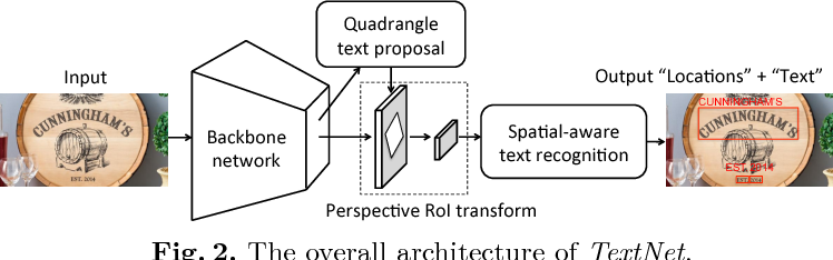 Figure 3 for TextNet: Irregular Text Reading from Images with an End-to-End Trainable Network