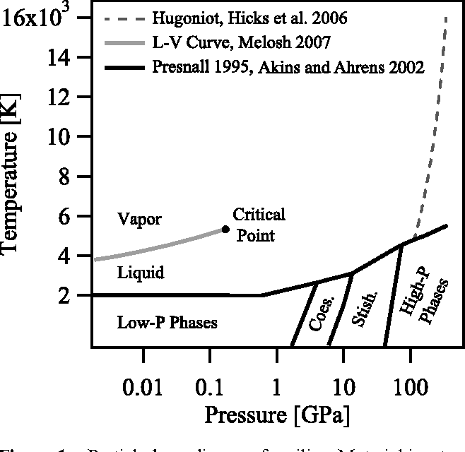 partial phase diagram for silica  material isentropically decompressing  from the fluid region