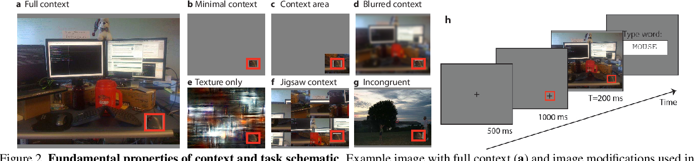 Figure 2 for Putting visual object recognition in context