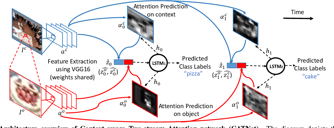 Figure 3 for Putting visual object recognition in context