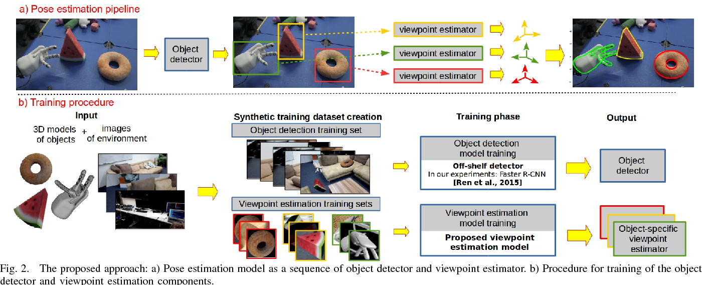 Object Detection and Pose Estimation Based on Convolutional Neural