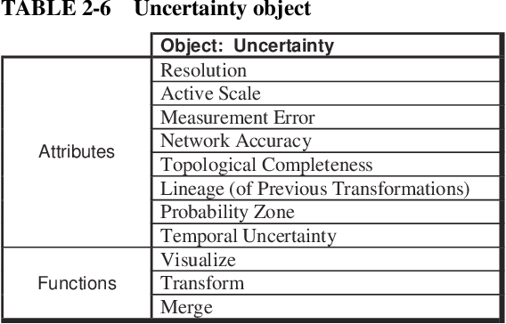 table 2-6