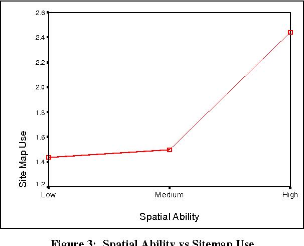 sitemaps semantic scholar