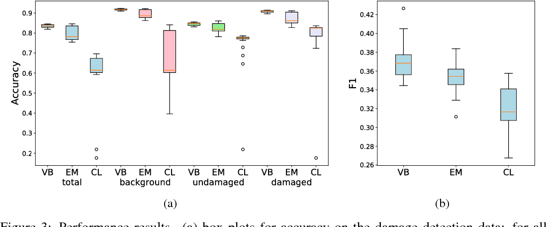 Figure 2 for BCCNet: Bayesian classifier combination neural network