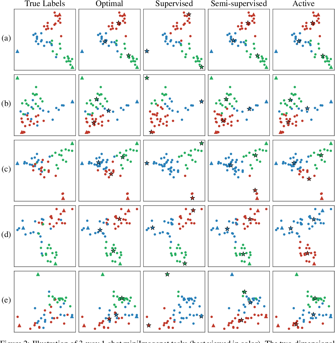 Figure 3 for Semi-Supervised and Active Few-Shot Learning with Prototypical Networks