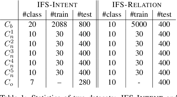 Figure 1 for Incremental Few-shot Text Classification with Multi-round New Classes: Formulation, Dataset and System