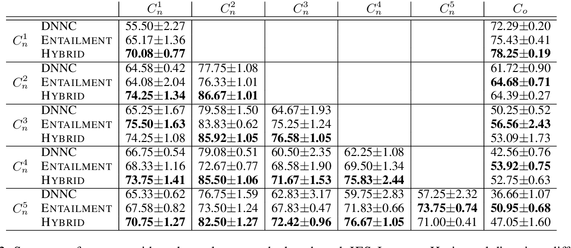 Figure 3 for Incremental Few-shot Text Classification with Multi-round New Classes: Formulation, Dataset and System