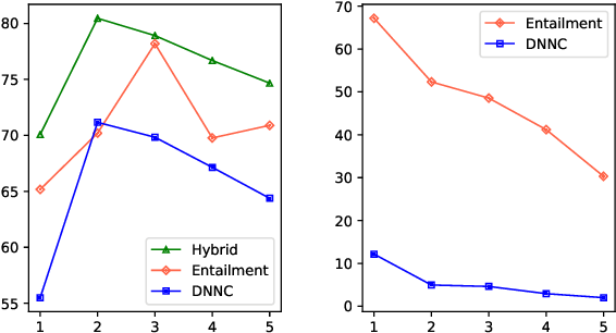 Figure 2 for Incremental Few-shot Text Classification with Multi-round New Classes: Formulation, Dataset and System