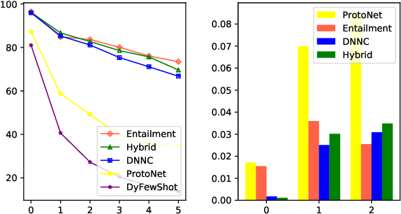 Figure 4 for Incremental Few-shot Text Classification with Multi-round New Classes: Formulation, Dataset and System