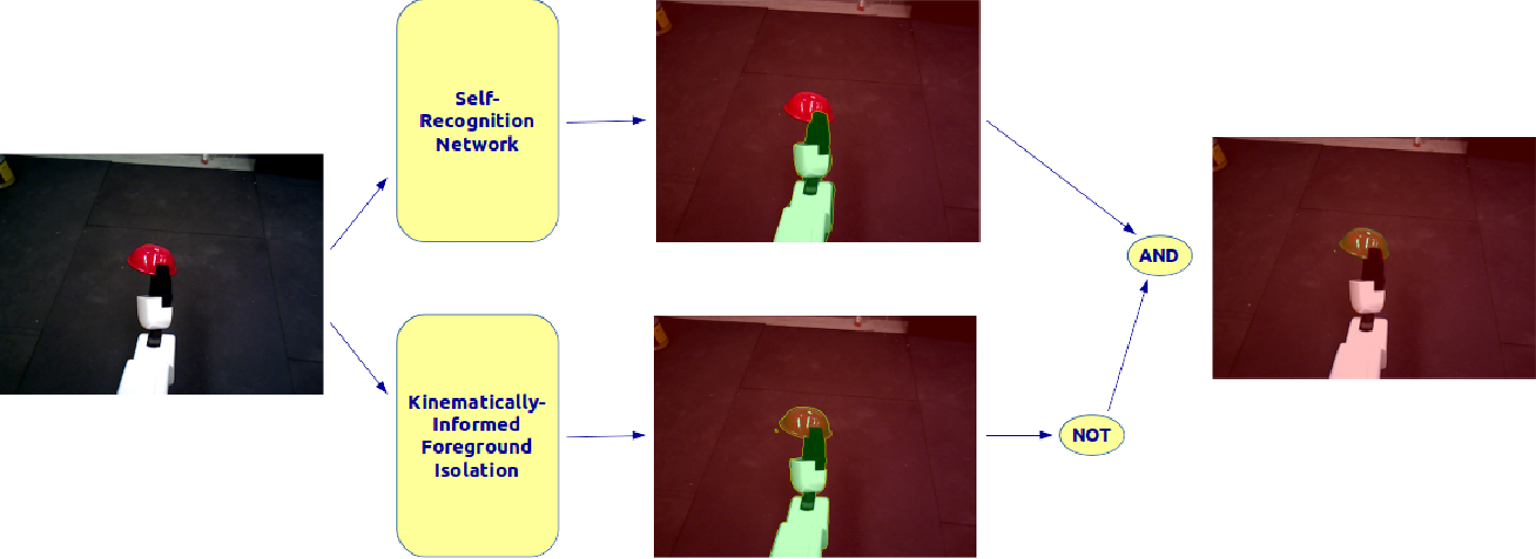 Figure 3 for Self-Supervised Robot In-hand Object Learning