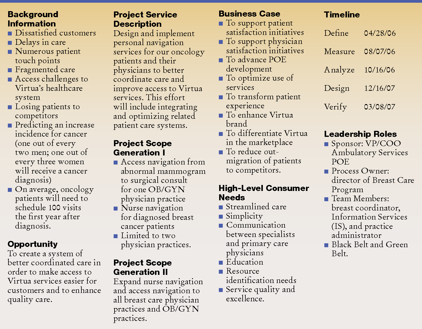 Table 2 from Designed for Success: Developing and Implementing a