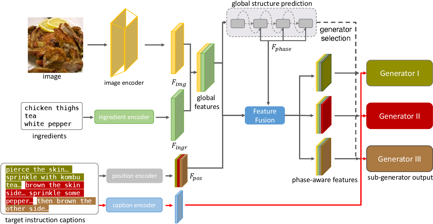 Figure 2 for Decomposed Generation Networks with Structure Prediction for Recipe Generation from Food Images