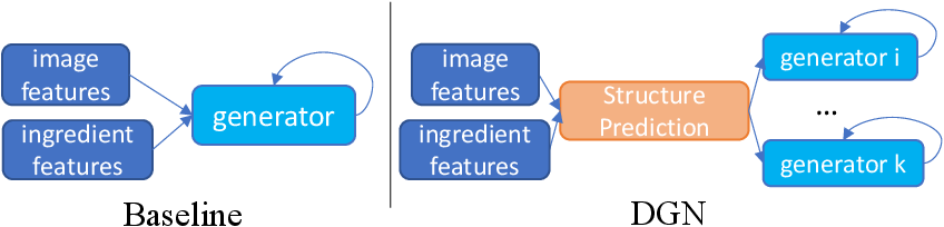 Figure 3 for Decomposed Generation Networks with Structure Prediction for Recipe Generation from Food Images