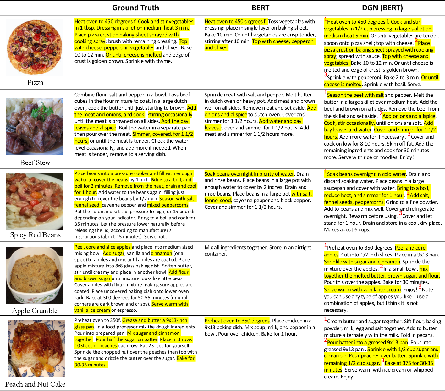 Figure 4 for Decomposed Generation Networks with Structure Prediction for Recipe Generation from Food Images