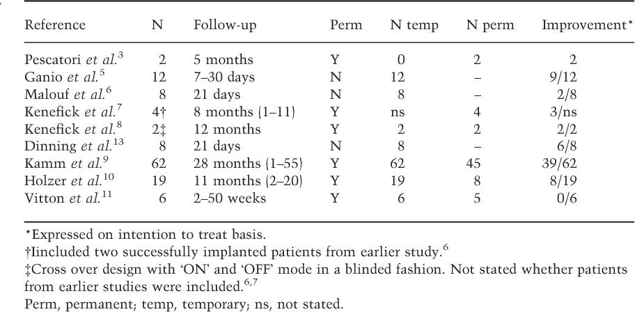 Surgical management of constipation  - Semantic Scholar