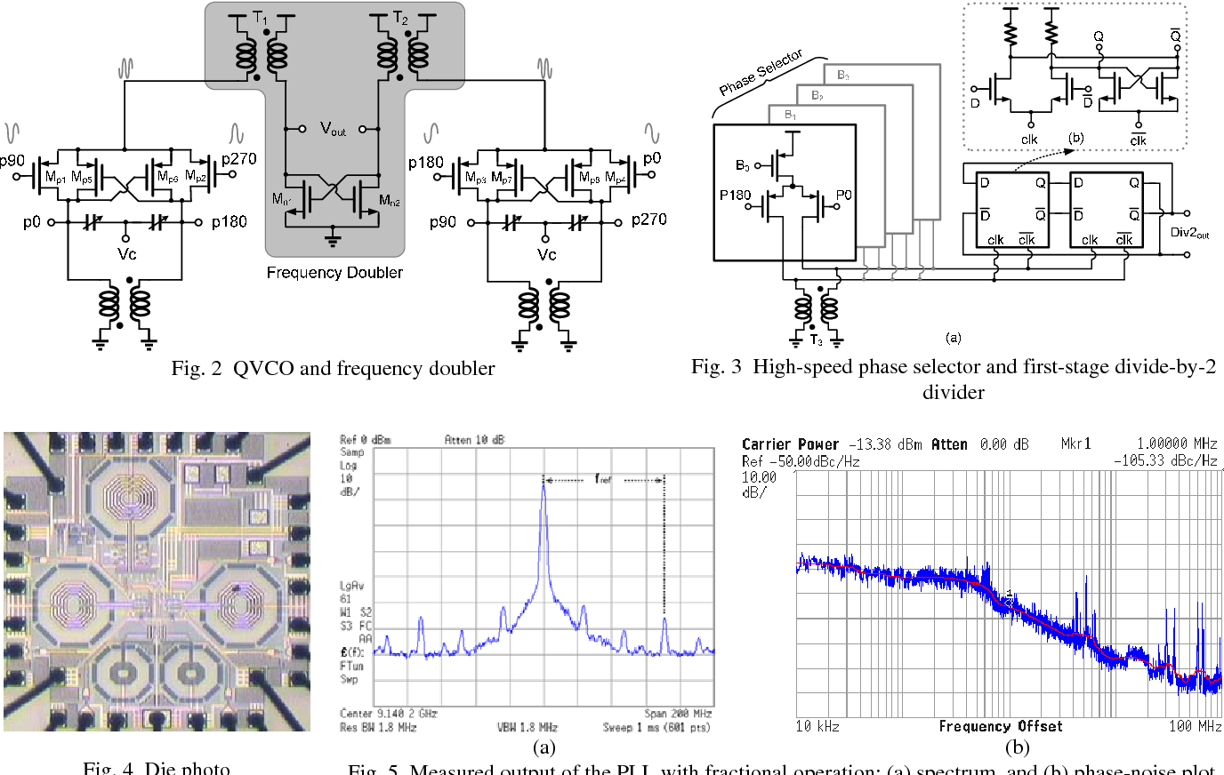 Figure 2 From A Low Voltage 9 Ghz 013 M Cmos Frequency Circuit Diaghram Of Synthesizer Qvco And Doubler