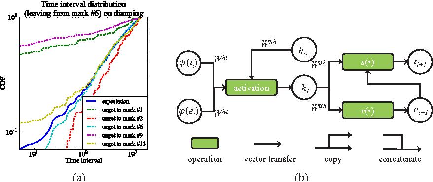 Figure 1 for Marked Temporal Dynamics Modeling based on Recurrent Neural Network
