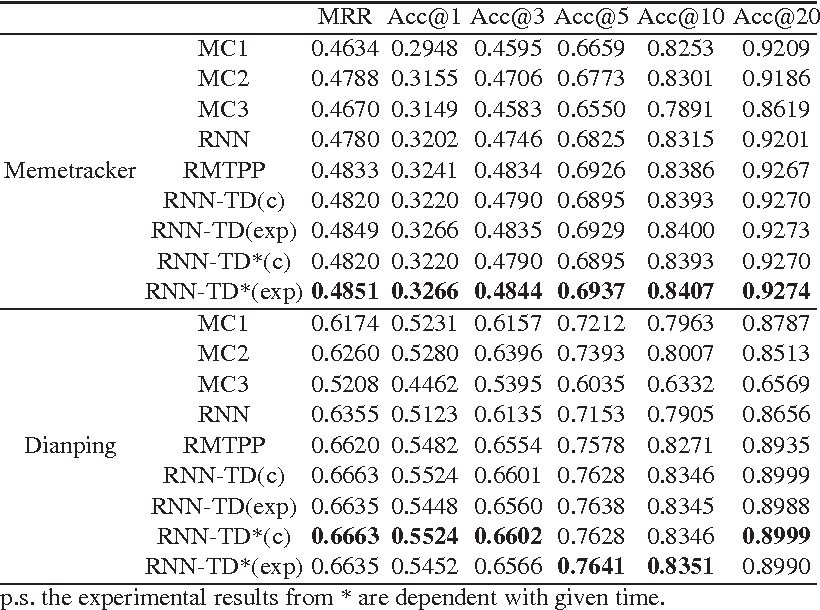 Figure 2 for Marked Temporal Dynamics Modeling based on Recurrent Neural Network