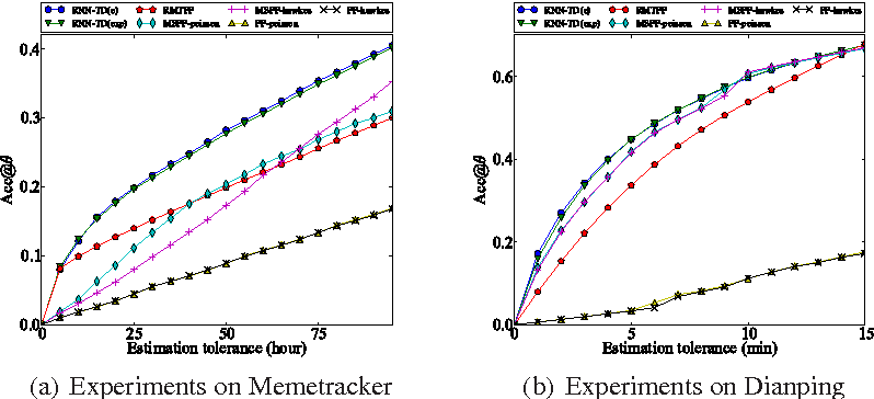 Figure 3 for Marked Temporal Dynamics Modeling based on Recurrent Neural Network