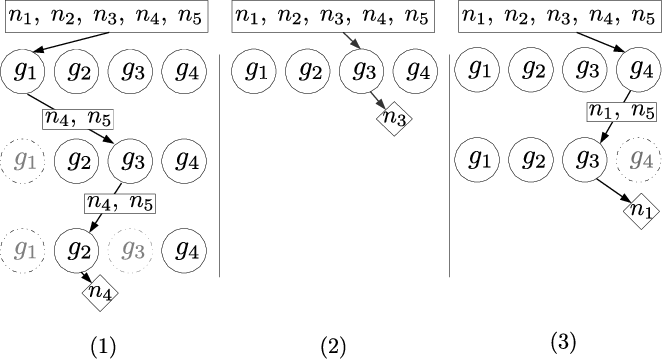 Figure 1 for Genetic programming approaches to learning fair classifiers