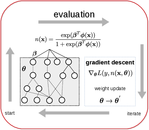 Figure 3 for Genetic programming approaches to learning fair classifiers