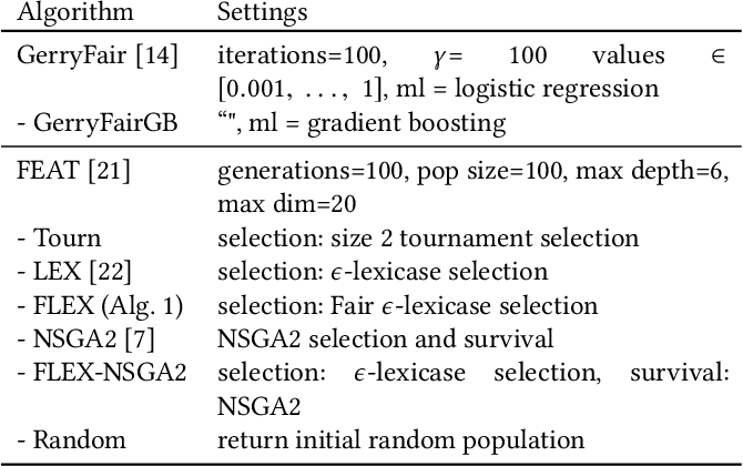 Figure 4 for Genetic programming approaches to learning fair classifiers