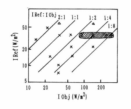 Fig. 2 Recording characteristics
