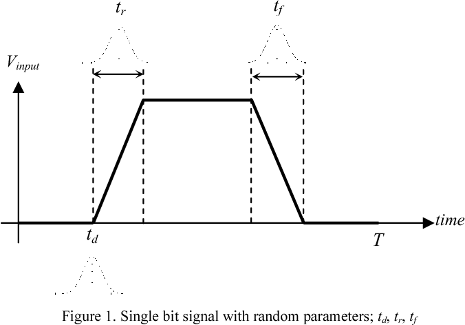Eye diagram parameter extraction of nano scale vlsi interconnects figure 1 ccuart Gallery