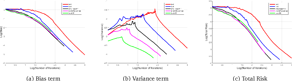 Figure 2 for Parallelizing Stochastic Gradient Descent for Least Squares Regression: mini-batching, averaging, and model misspecification