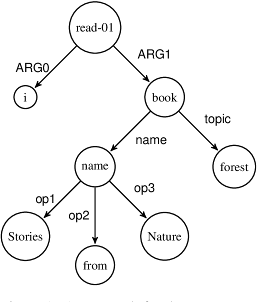 Figure 1 for Parser for Abstract Meaning Representation using Learning to Search
