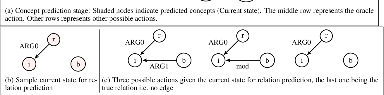 Figure 3 for Parser for Abstract Meaning Representation using Learning to Search