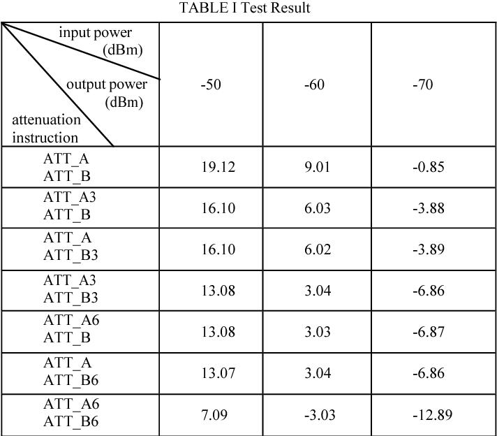 TABLE I Test Result