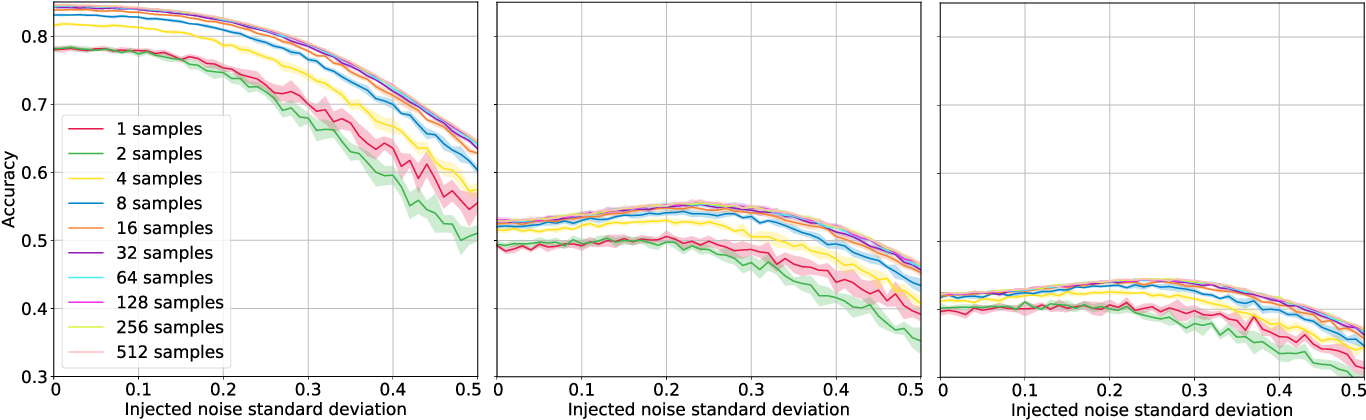 Figure 1 for Smoothed Inference for Adversarially-Trained Models