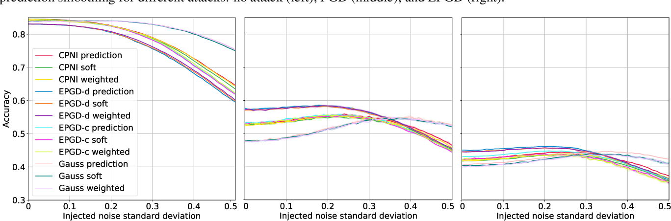 Figure 3 for Smoothed Inference for Adversarially-Trained Models